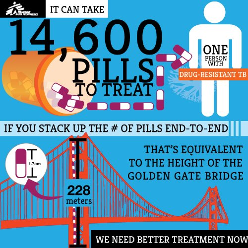 Infographics: Drug-Resistant Tuberculosis