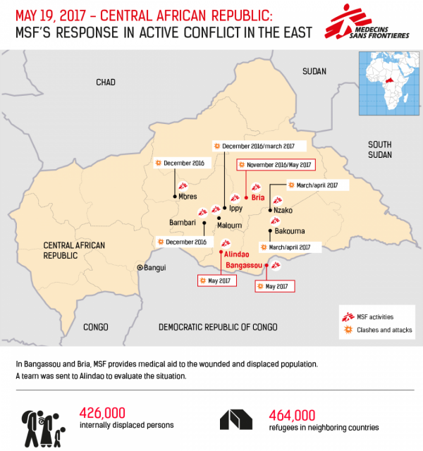 MSF, Doctors Without Borders, CAR, fighting in Bangassou