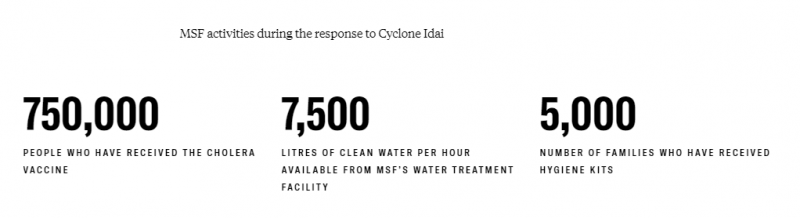 MSF activities during the response to Cyclone Idai