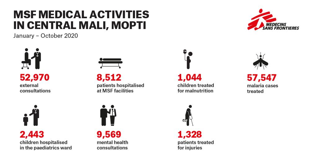 Infographic on situation in Mali